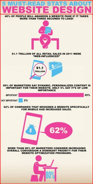 5-mustread-stats-about-website-design