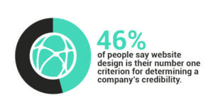 46% of people say web design is their number one criterion for determining a company's credibility